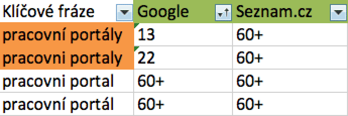 Pozice k 24.2.2018 na Seznamu a Googlu