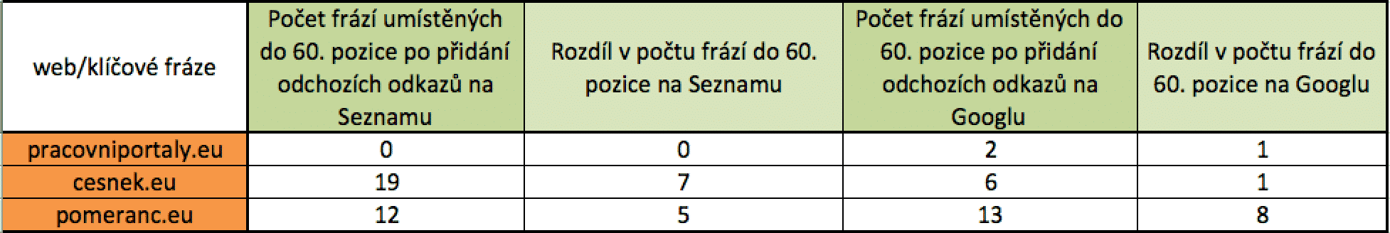 Počet sledovaných frází na konci měření po přidání odchozích odkazů